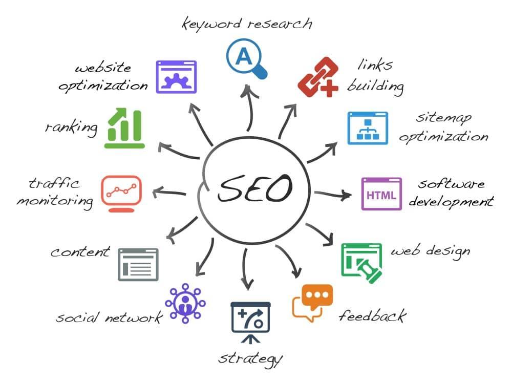 Weboptimierung / SEO 1
